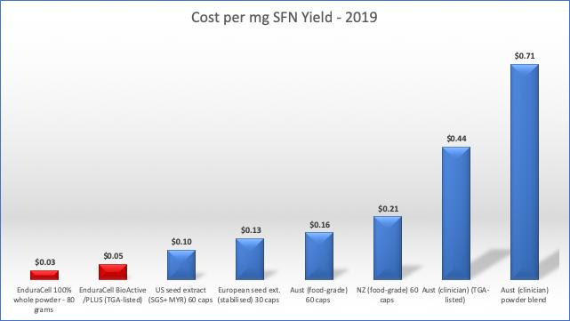Cost per mg Sulforaphane