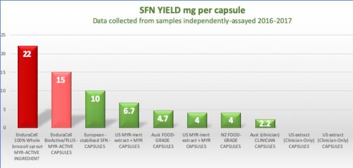 Sulforaphane yield per capsule